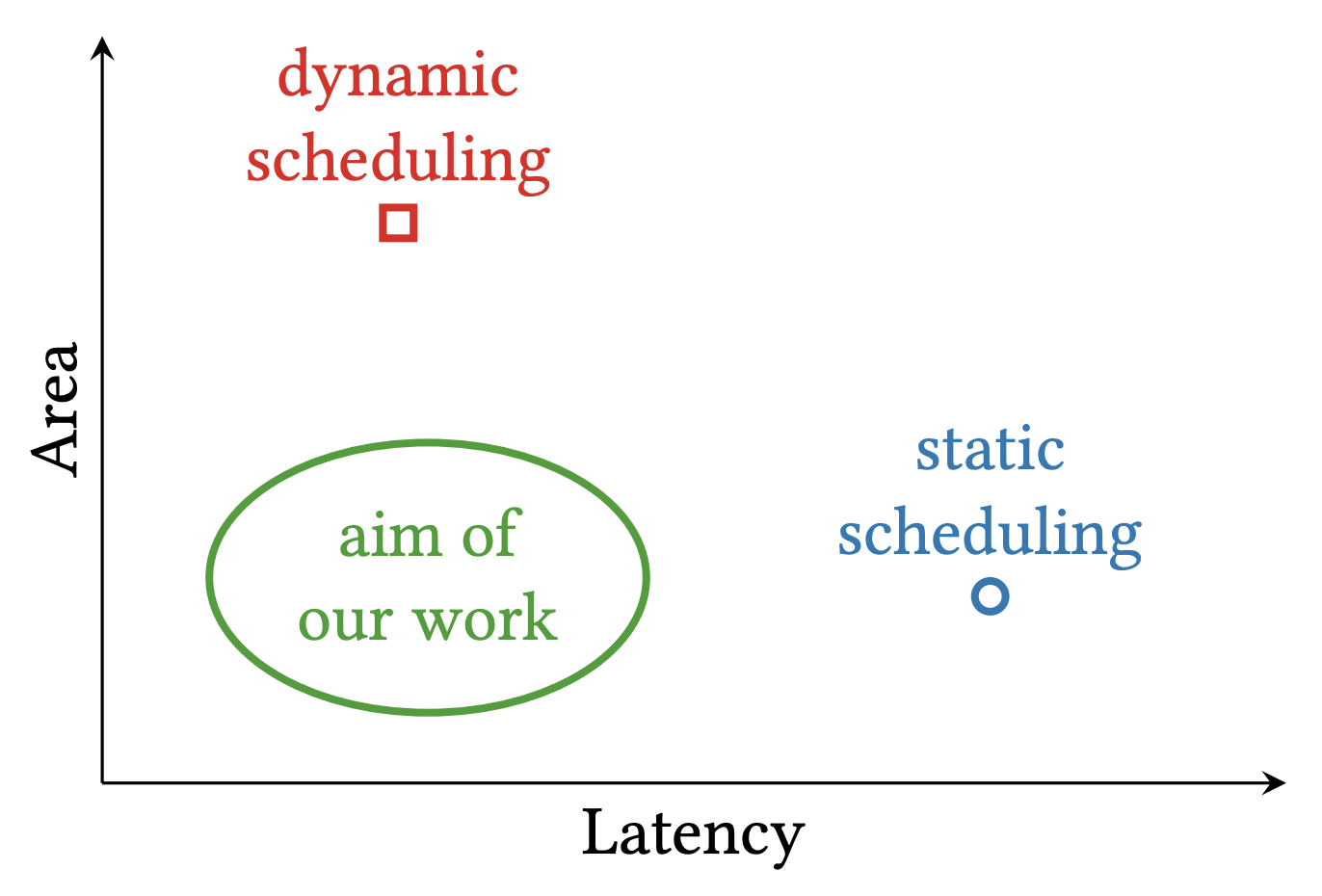 DASS: Dynamic and static scheduling in high-level synthesis